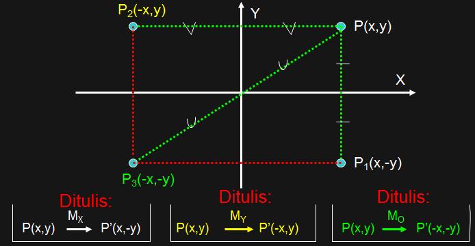 Mengenal Berbagai Macam Transformasi Geometri Valkriye S Blog